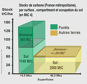 Stocks de carbone en France métropolitaine, par surface , compartiment et type d'occupation du sol (en Millions de tonnes de carbone)