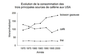 Evolution conso cafe US.png