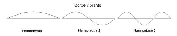 Modes propres dune corde vibrante.png
